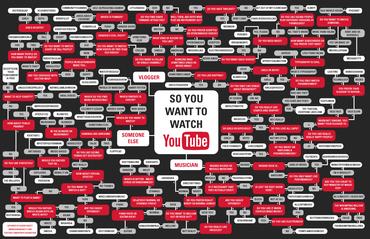 The YouTube Flowchart - Blog About Infographics and Data Visualization -  Cool Infographics